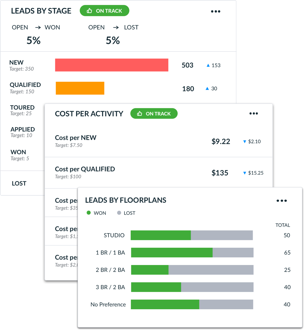 Real-time reports and insights